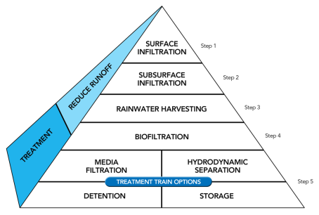 Low Impact Design Technology Selection Pyramid for Stormwater